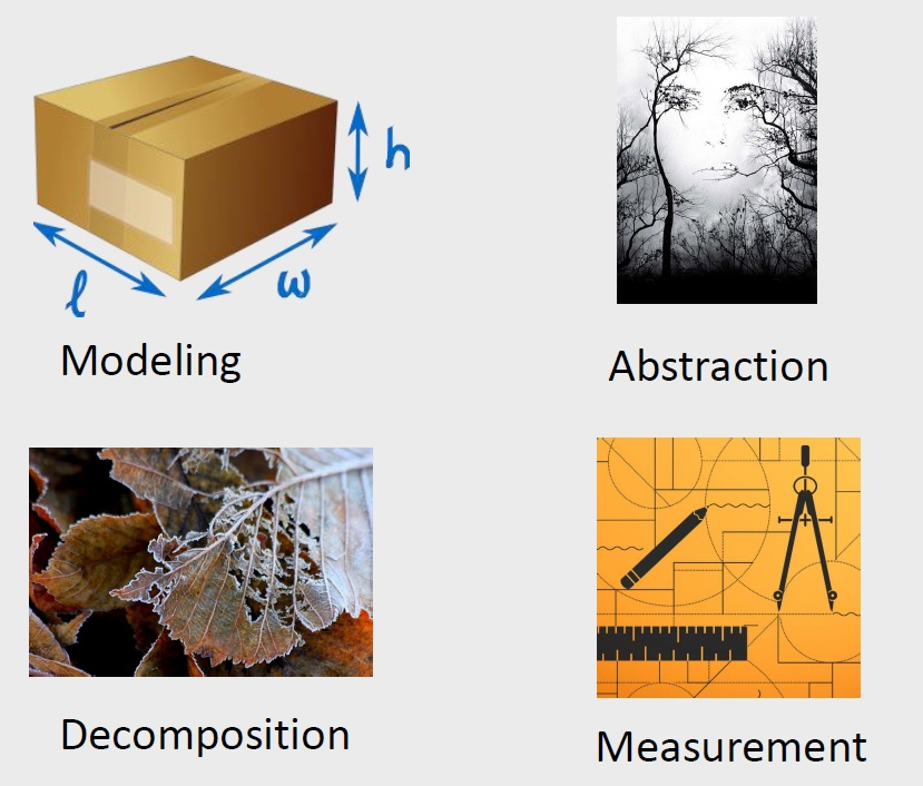 Four cornerstones of the computational thinking process are modeling, decomposition, abstraction and measurement. Source: Presentation to the American Association of Physics Teachers by Midge Cozzens and Kristi Adams.