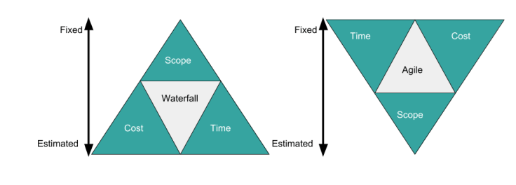 waterfall and agile