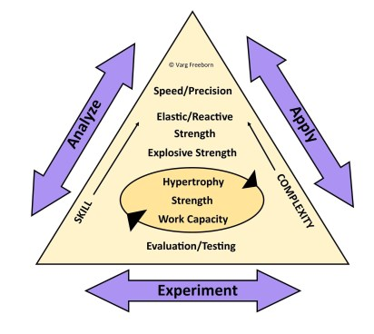 The CTS Method Diagram outlining the elements of the training cycles and loops.