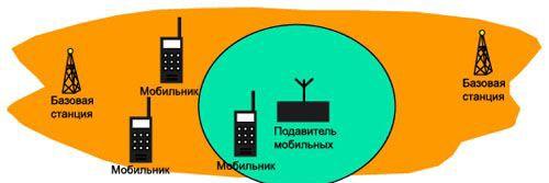 cropped-сотовых-телефонов-GSM-3G-Wi-Fi-GPS-подавитель-CTS-JU6-2.jpg