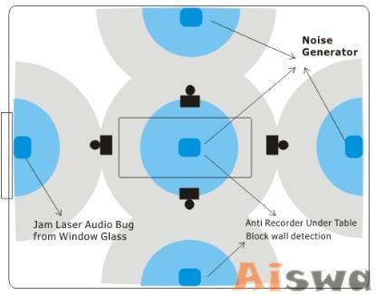 Bloqueador de escutas de voz e digitais 3