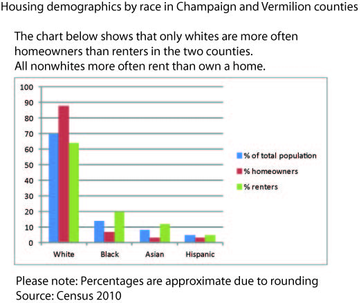 The chart below shows that only whites are more often homeowners than renters in the two counties. All nonwhites more often rent than own a home.