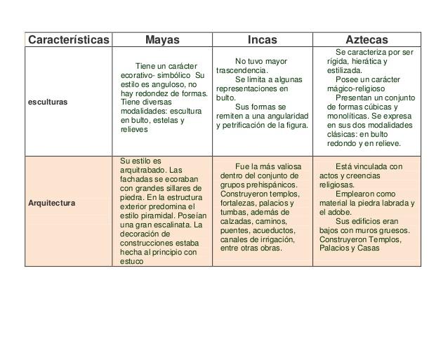 incascomparacion-de-cultura-prehispanicas-4-638
