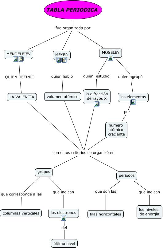 Historia de la tabla periodica resumida pdf periodic diagrams cuadros sinpticos sobre la tabla peridica de los elementos urtaz Gallery