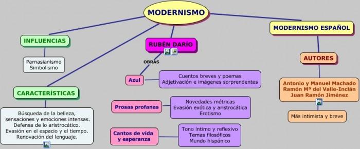 Resultado de imagen para mapa conceptual sobre el modernismo