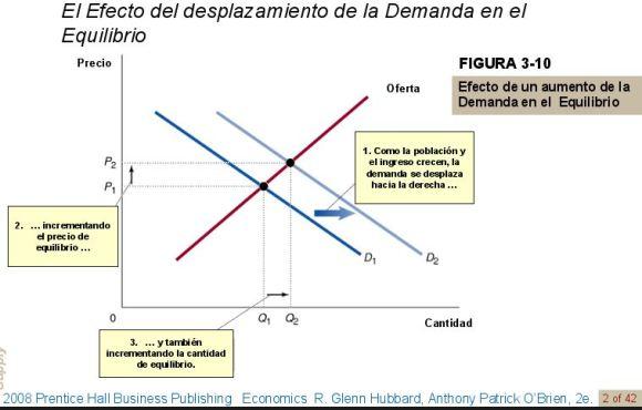 efecto-de-un-aumento-de-la-demanda-en-el-equilibrio