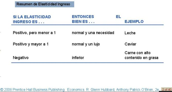 elasticidad-ingreso2