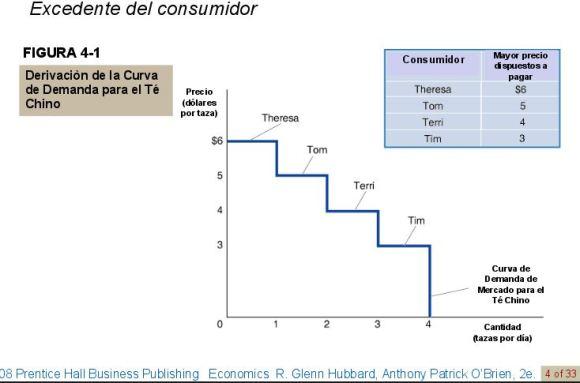 excedente-del-consumidor