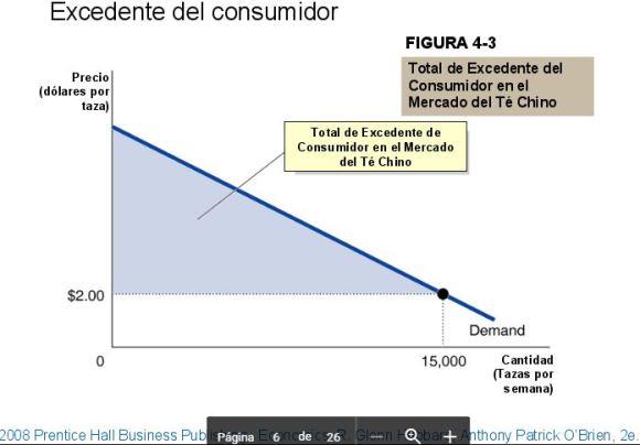 excedente-del-consumidor3