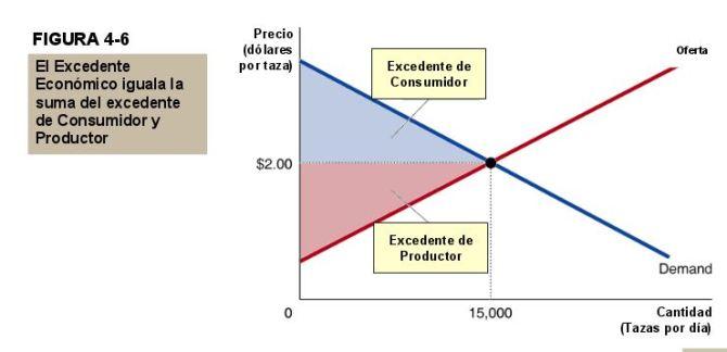excedente-economico