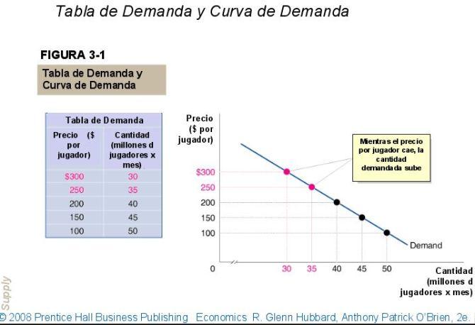 tabla y curva de demanda