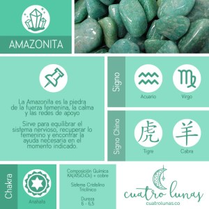 Infografia Amazonita