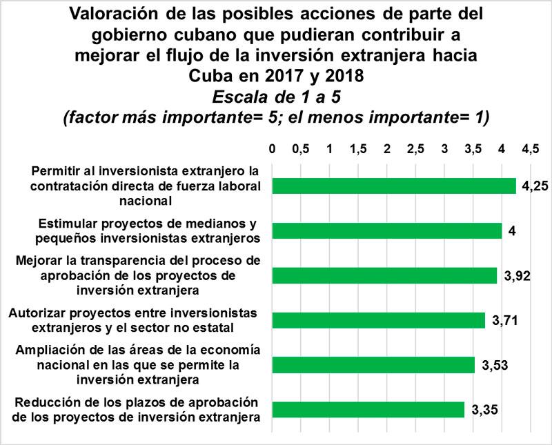Cuba y la Economía: 03/13/17