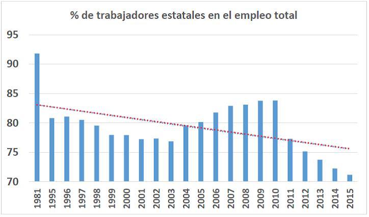 Fuente: ONEI. Anuario Estadístico de Cuba. Varias ediciones.