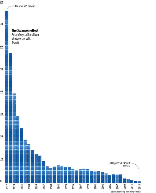 price of solar power drop graph