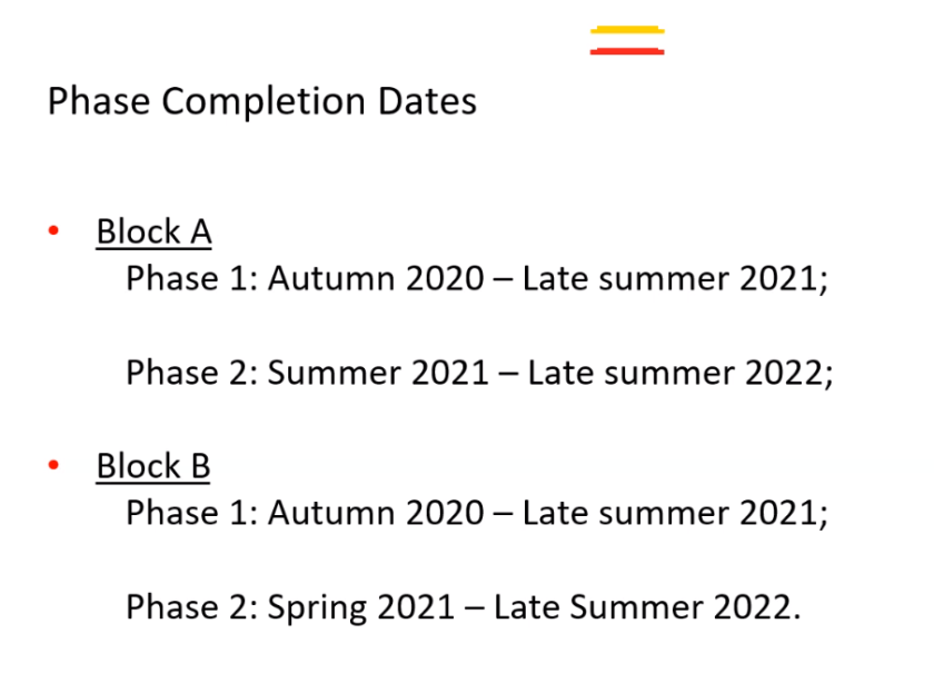 Phase completion dates