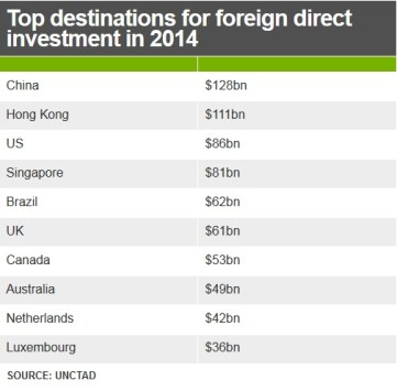 investment top destinations