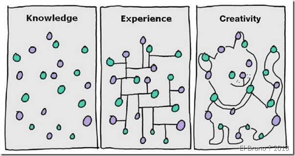 conocimiento, experiencia y creatividad (gapingvoid)