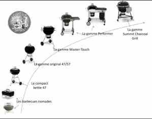 gamme des barbecues weber à charbon de bois