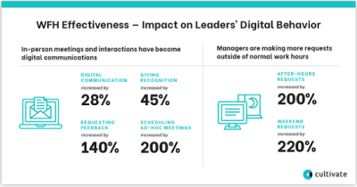 How Working Remotely is Affecting Leaders' Digital Behavior