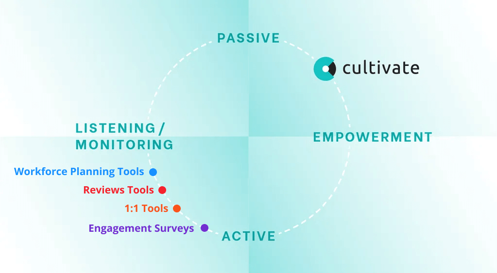 How Cultivate Fits into the People Analytics Technology Market