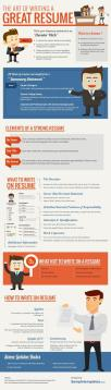 How To Write A Resume That Will Actually Get You Hired   Cultivated     Template net infographic on writing resumes