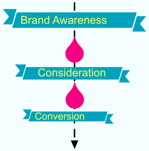 Ad Sequencing on Reach and Frequency Campaigns