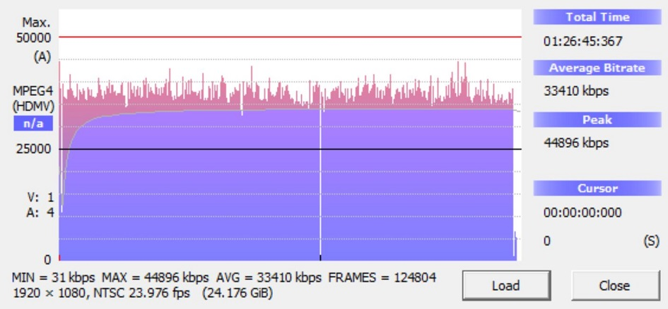 Paranormal Activity Bitrate Info