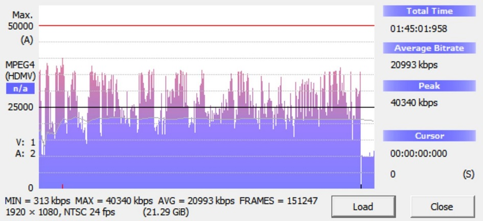 Monstrum Blu-ray Bitrate Info