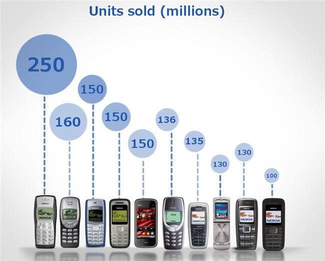 cultura-geek-telefonos-mas-vendidos-nokia