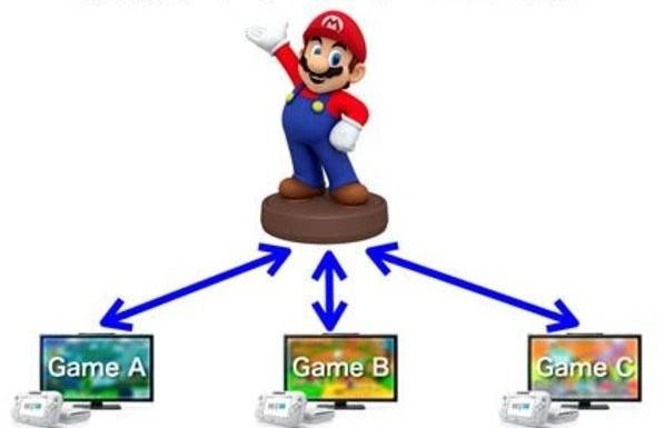 Mario NFC