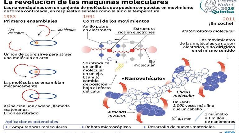 maquinas-moleculares