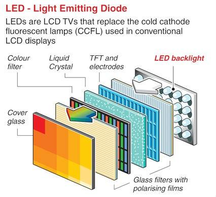 Esquema de uma tela LED