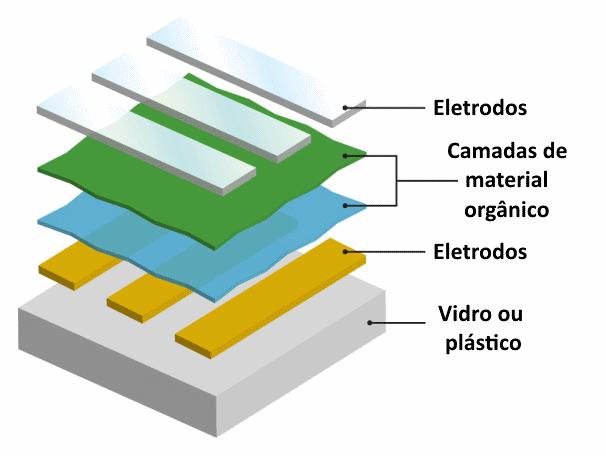 Esquema de uma tela OLED