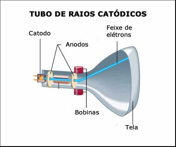 Tubo de raios catódicos. Mostrando as bobinas de direcionamento do feixe de elétrons
