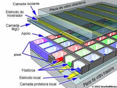 esquema de uma tela de plasma com mais detalhes.