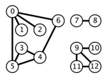 Ao contrário de todos os anteriores, esse grafo NÃO é conexo, mas possui 3 componentes (partes) conexas