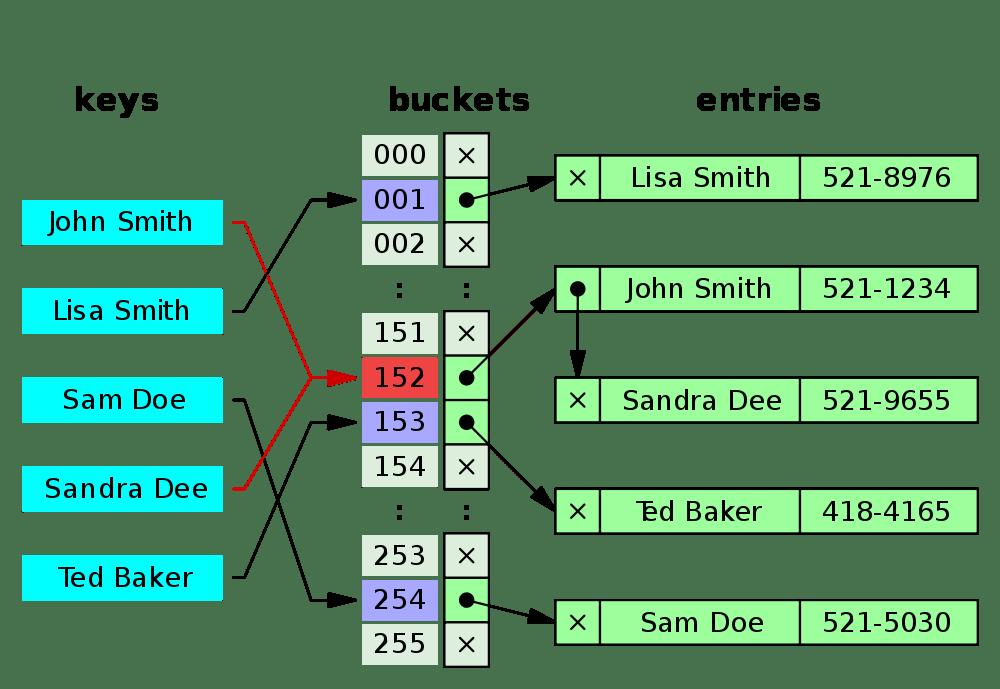 Aplicação de uma Função Hash em objetoso do tipo (Nome, Telefone) com tratamento de colisão.