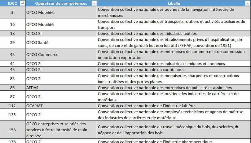 liste-opco-opca-table-correspondance-differences-listing