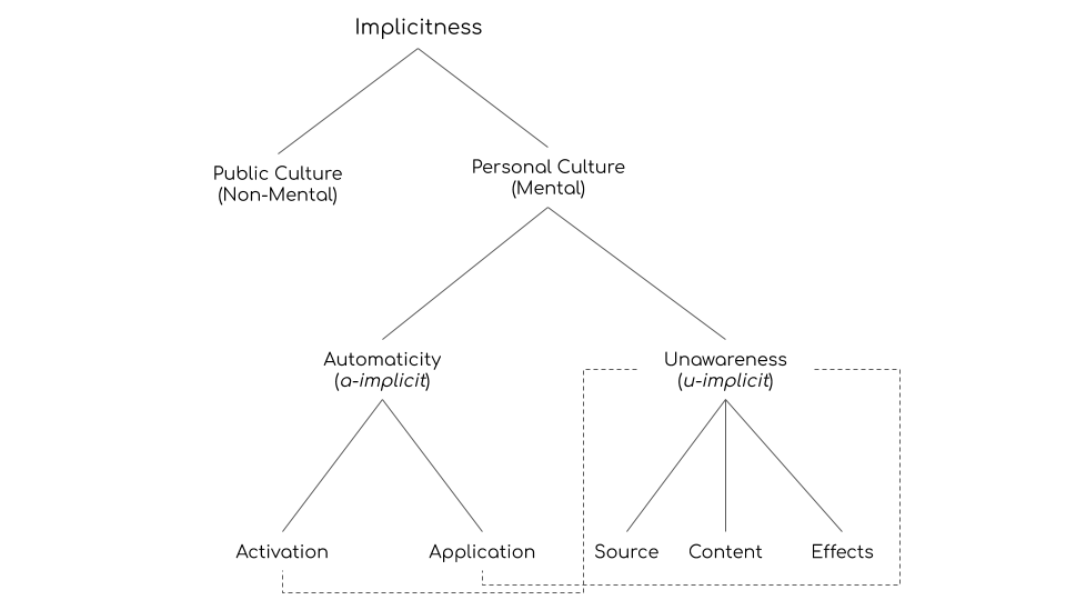 Varieties of Implicitness in Cultural-Cognitive Kinds