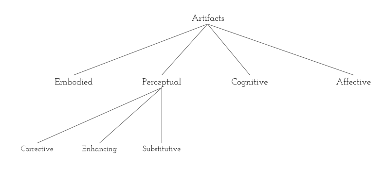 A Finer Grained Taxonomy of Artifactual (Cultural) Kinds