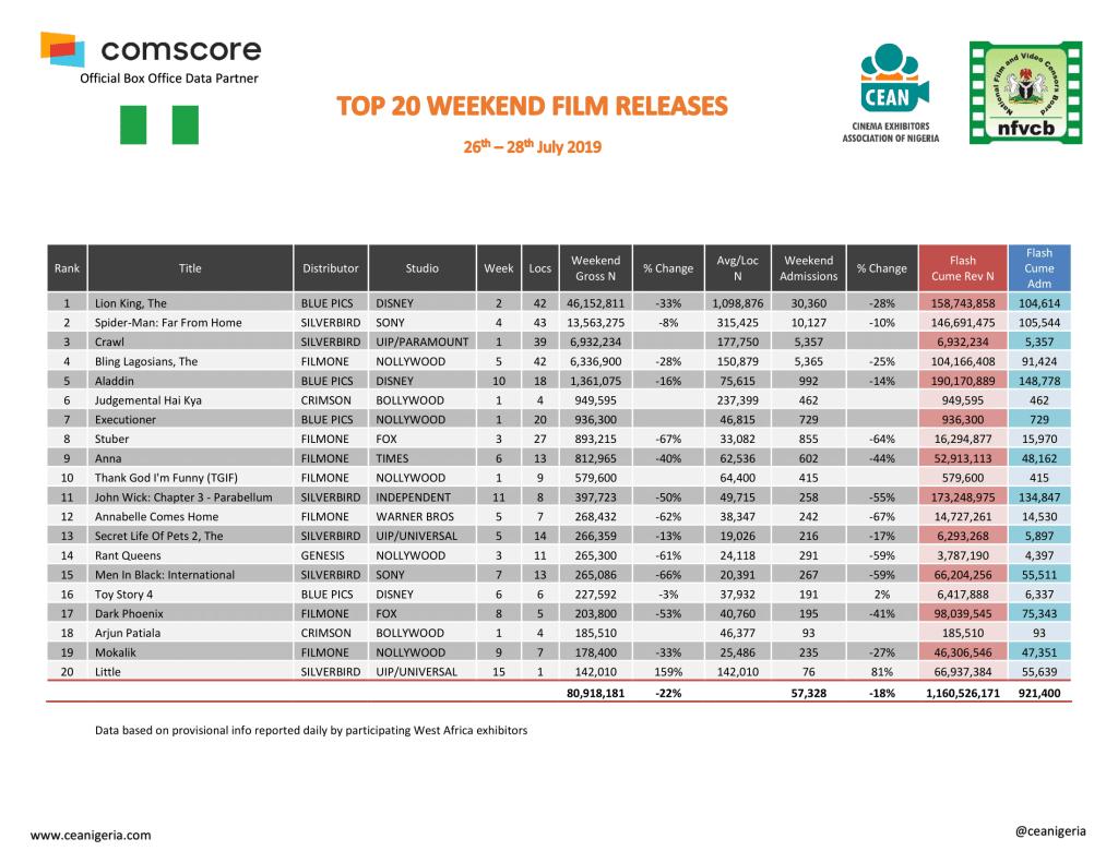 bling LagosianS 100 million grosser Top_20_Films_26th-28th_July_2019-1