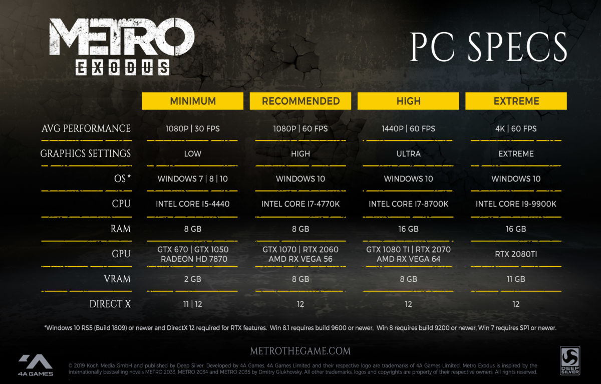 Metro Exodus PC Specs Revealed, Supports Ray Tracing