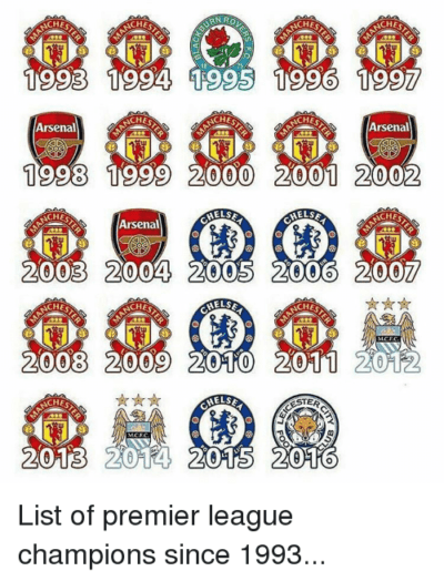 Premier League Champions All-Time