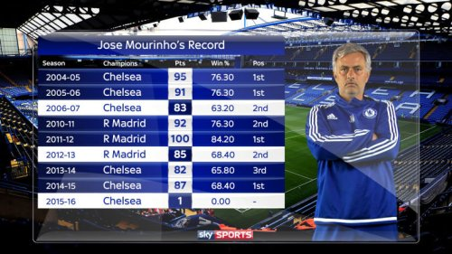 Jose Mourinho Third Season