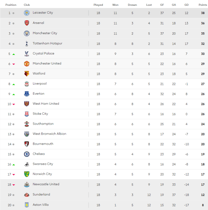 2015 Premier League table