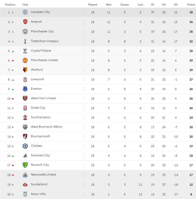 2015 Premier League table