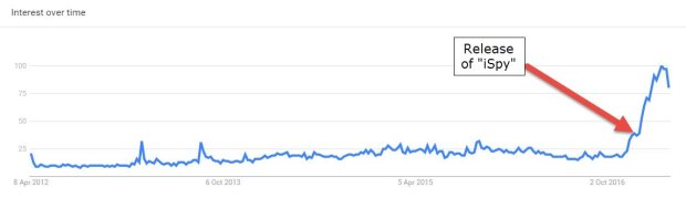 Google Searches for Kyle