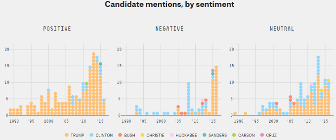 Presidential mentions by sentiment