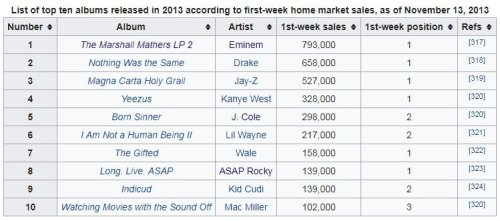 Top selling rap albums 2013